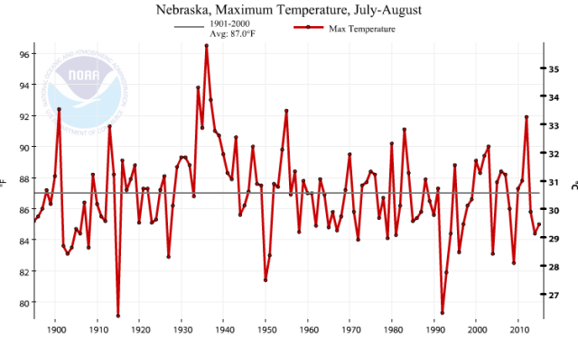 Max July and August temps Nebraska