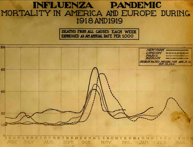 787px-spanish_flu_death_chart