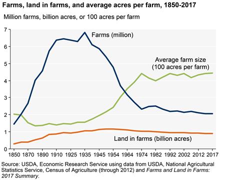 farms_fig01_9_2018_450px